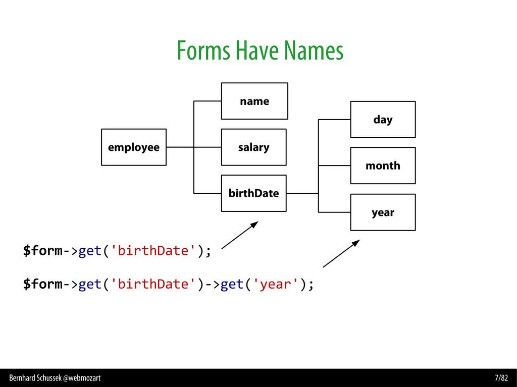 Bernhard Schussek @webmozart 7/82 Forms Have Na...