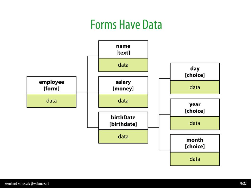 Bernhard Schussek @webmozart 9/82 Forms Have Da...