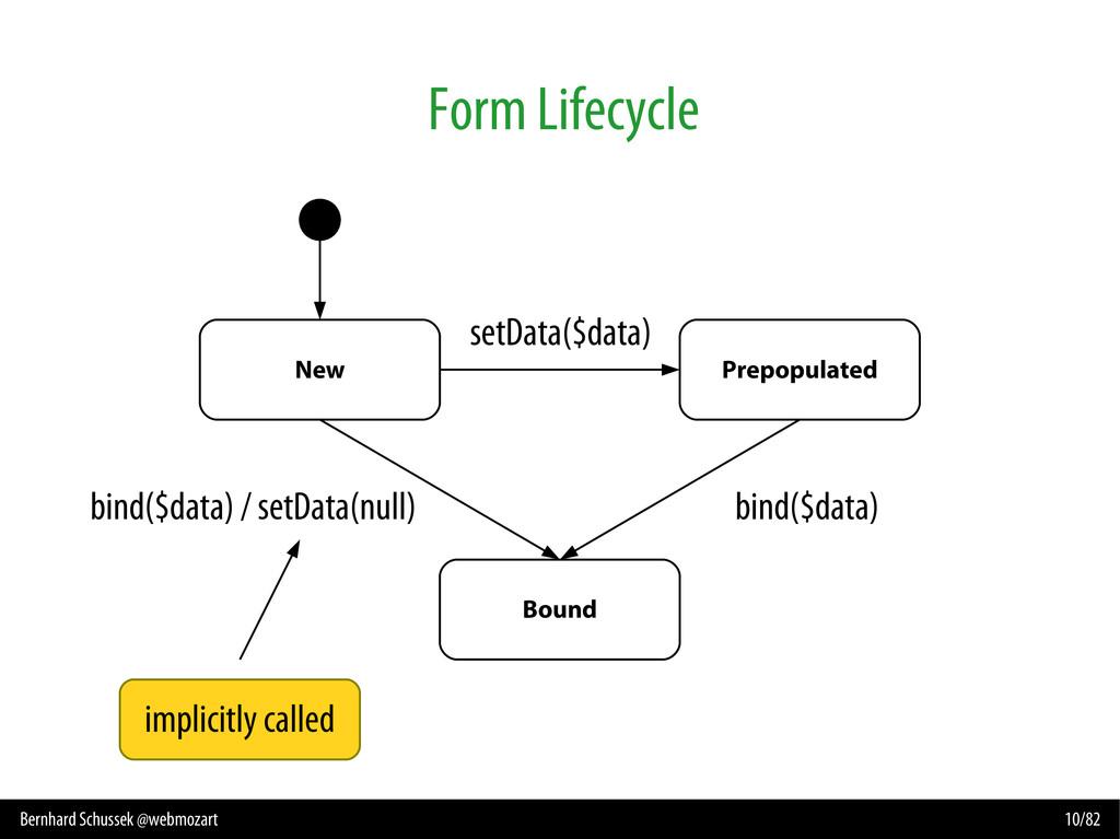 Bernhard Schussek @webmozart 10/82 Form Lifecyc...