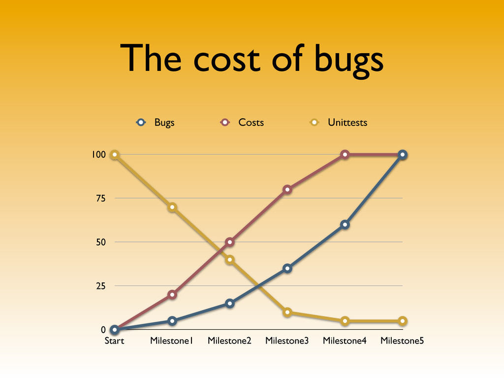 The cost of bugs 0 25 50 75 100 Start Milestone...