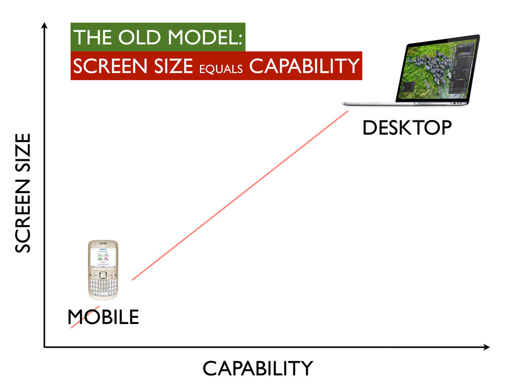 SCREEN SIZE CAPABILITY MOBILE DESKTOP SCREEN SI...