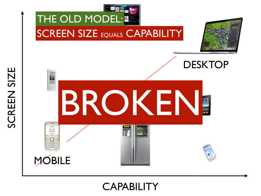 SCREEN SIZE CAPABILITY MOBILE DESKTOP BROKEN SC...