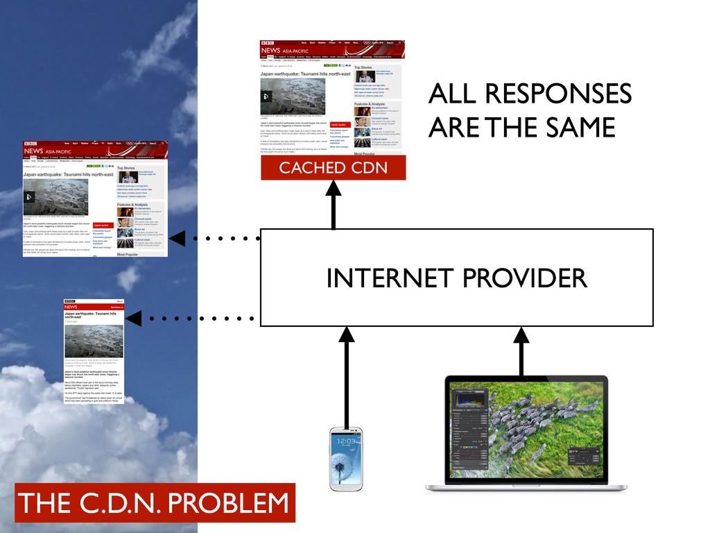 INTERNET PROVIDER ALL RESPONSES ARE THE SAME CA...