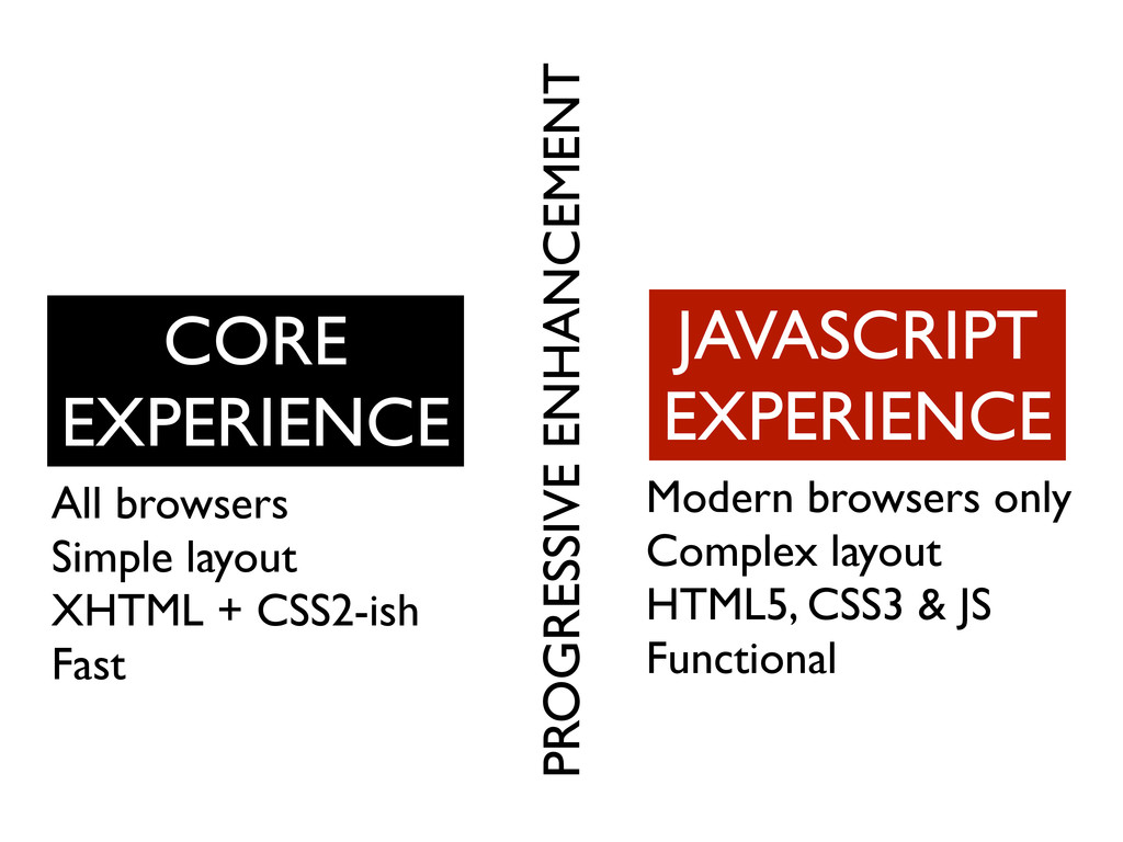 CORE EXPERIENCE All browsers Simple layout XHTM...