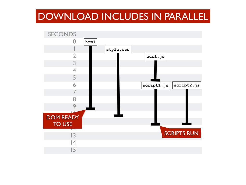 DOWNLOAD INCLUDES IN PARALLEL SECONDS 0 1 2 3 4...