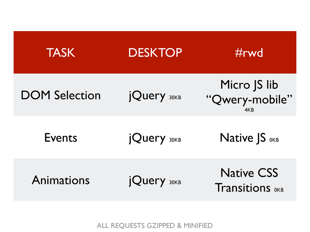 TASK DESKTOP #rwd DOM Selection jQuery 30KB Mic...