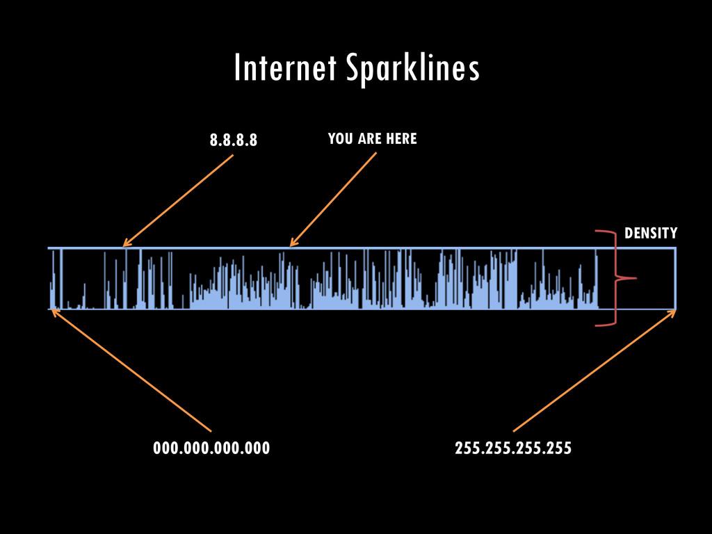 Internet Sparklines 000.000.000.000 255.255.255...