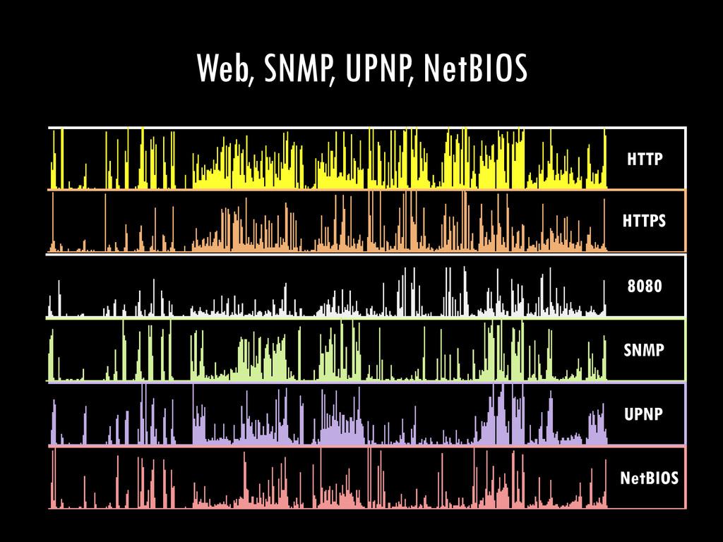 Web, SNMP, UPNP, NetBIOS 8080 HTTPS HTTP SNMP U...