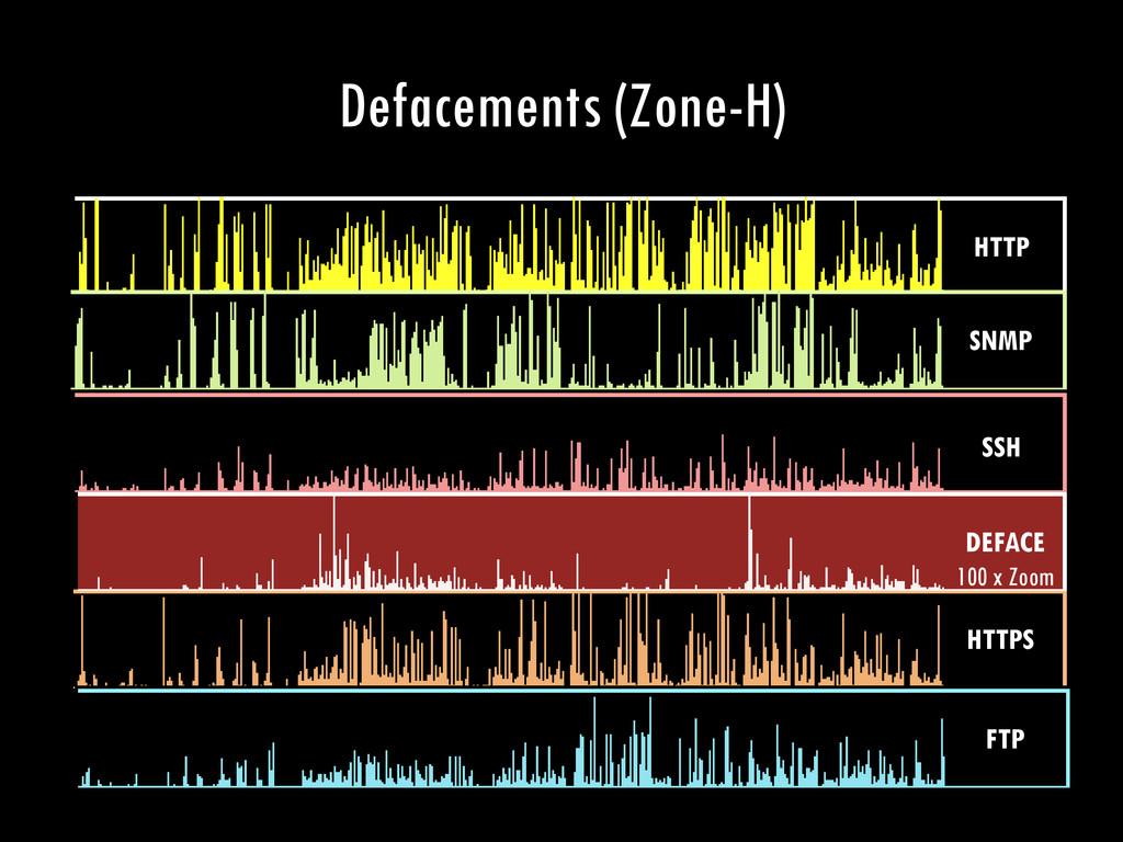 Defacements (Zone-H) HTTP SNMP SSH HTTPS DEFACE...