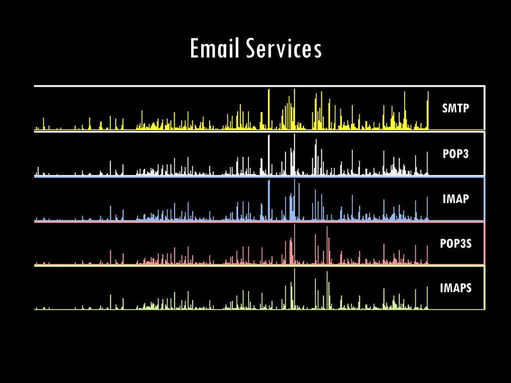 Email Services SMTP POP3 IMAP POP3S IMAPS