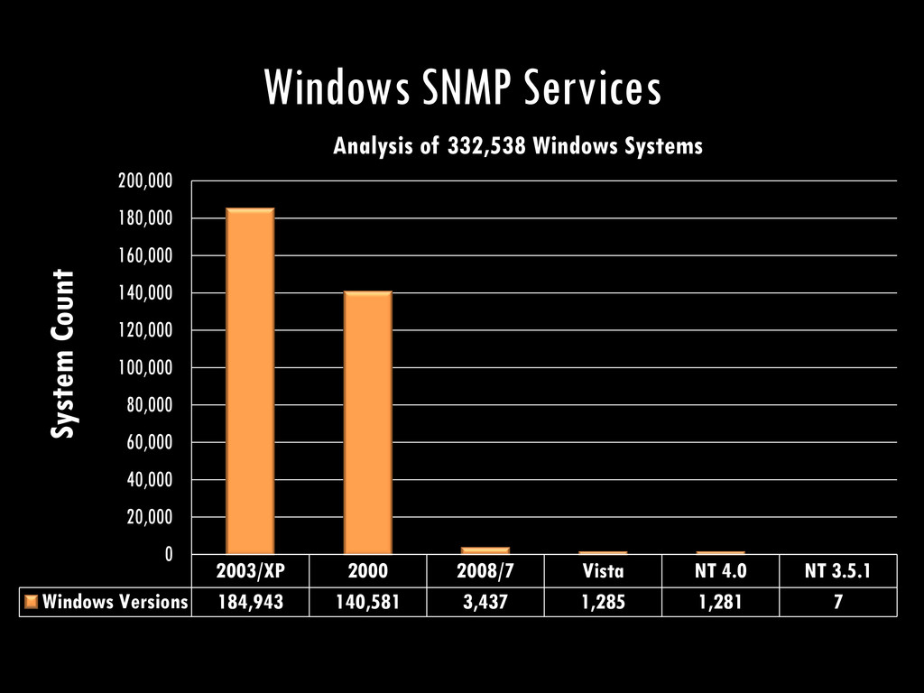 2003/XP 2000 2008/7 Vista NT 4.0 NT 3.5.1 Windo...