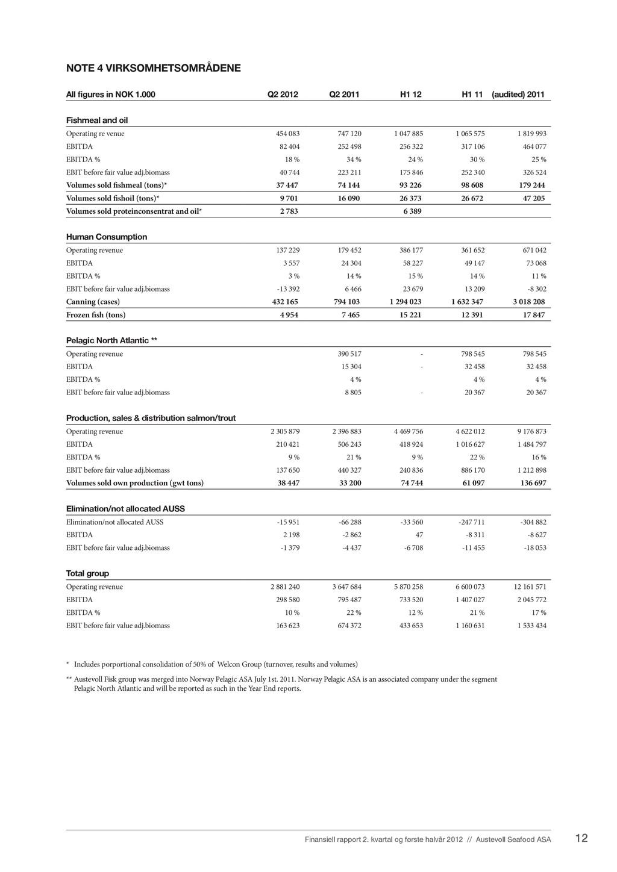 12 Finansiell rapport 2. kvartal og første halv...