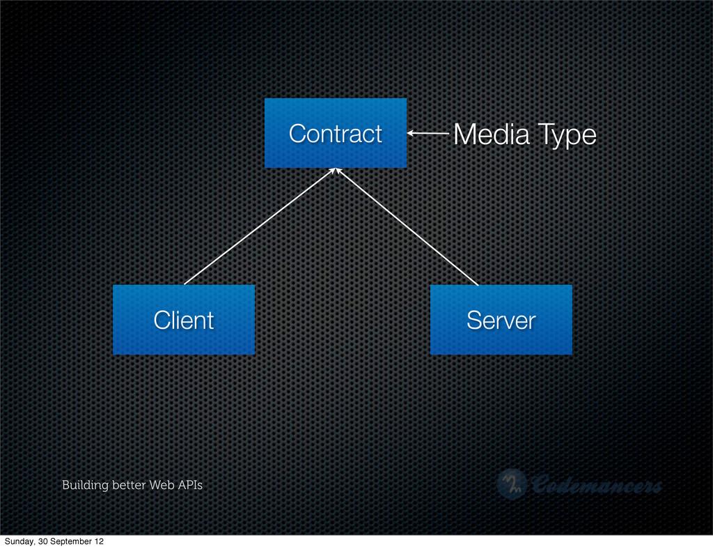 Building better Web APIs Client Server Contract...