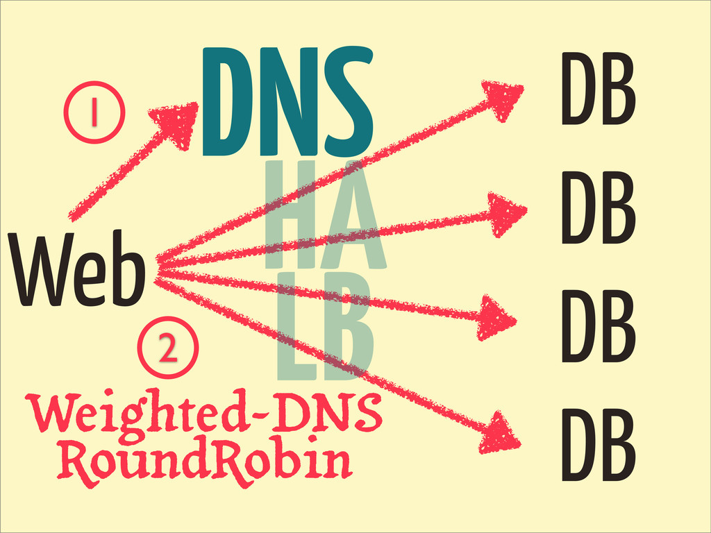 DNS DB DB DB DB Web 1 2 Weighted-DNS RoundRobin...