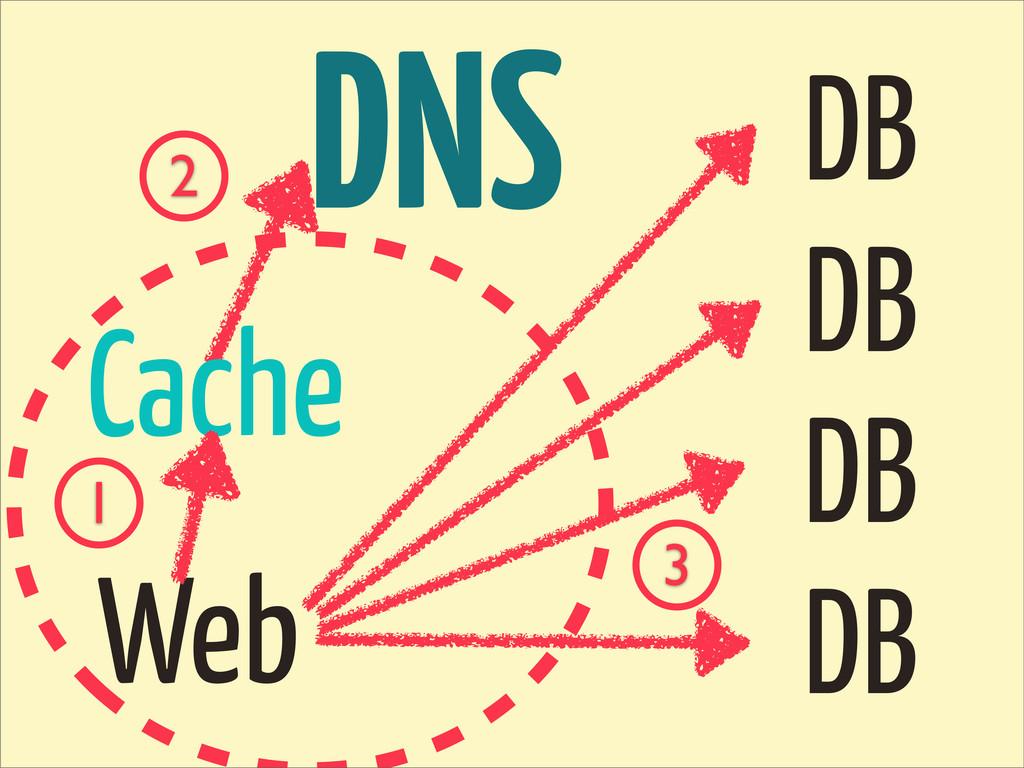 DNS DB DB DB DB Web 2 Cache 1 3