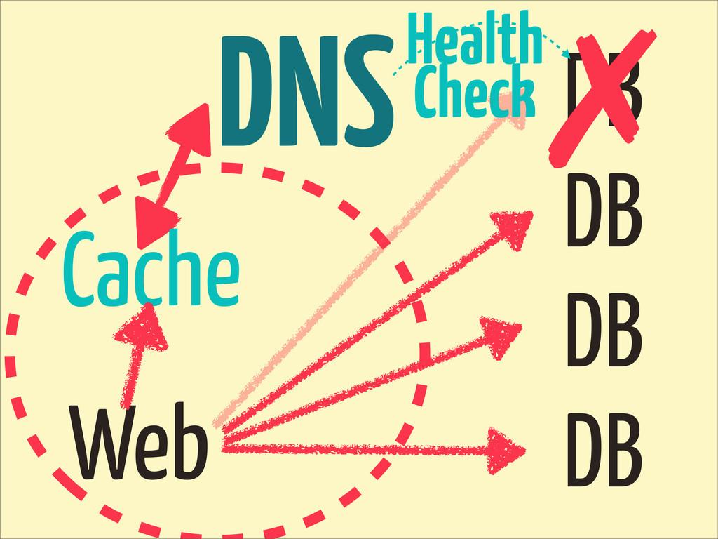 DNS DB DB DB DB Web Cache ✗ Health Check