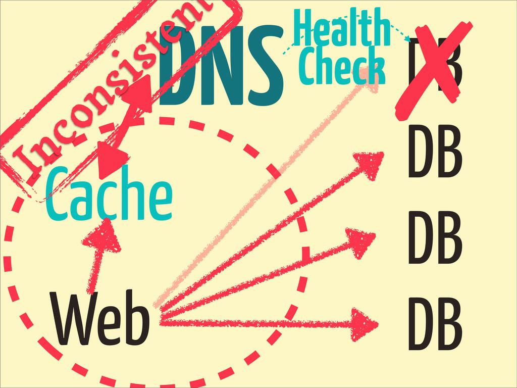 DNS DB DB DB DB Web Cache ✗ Health Check Incons...