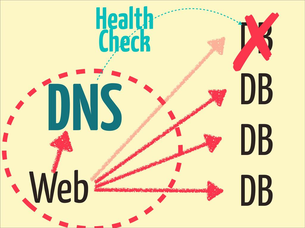 DNS DB DB DB DB Web ✗ Health Check