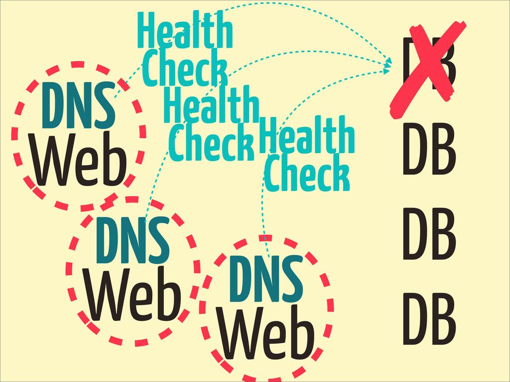 DB DB DB DB DNS Web ✗ Health Check DNS Web DNS ...