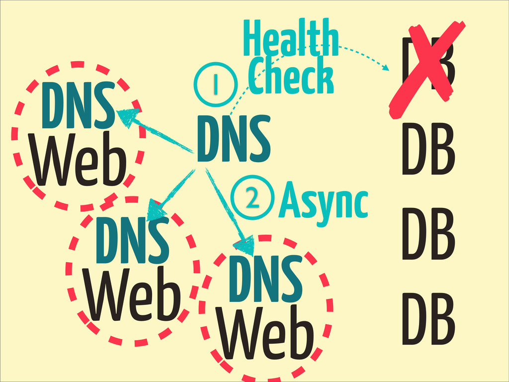 DB DB DB DB DNS Web ✗ DNS Web DNS Web Health Ch...