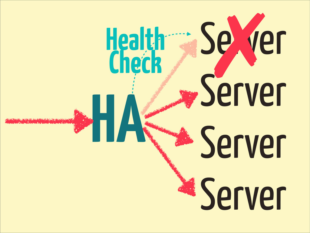 HA Server Server Server Server ✗ Health Check