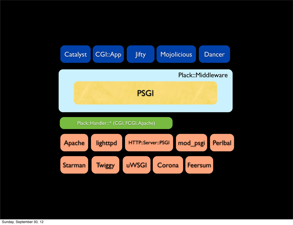 PSGI Plack::Middleware Catalyst CGI::App Jifty ...