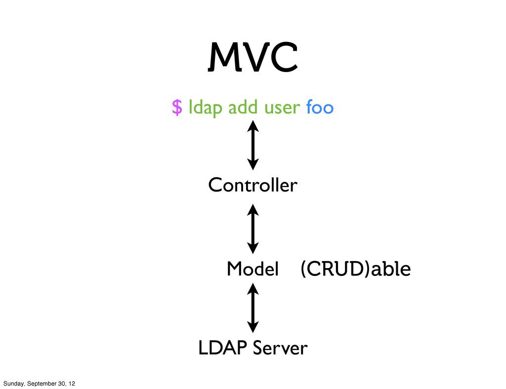 MVC $ ldap add user foo Controller Model LDAP S...