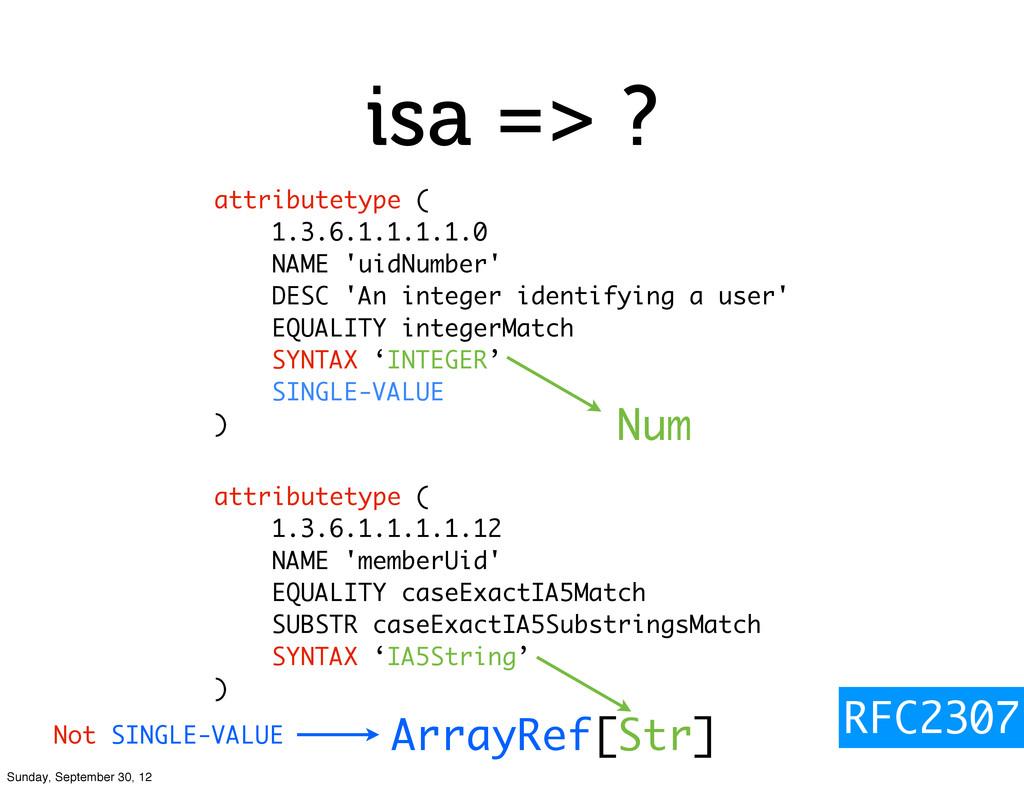 isa => ? attributetype ( 1.3.6.1.1.1.1.0 NAME '...