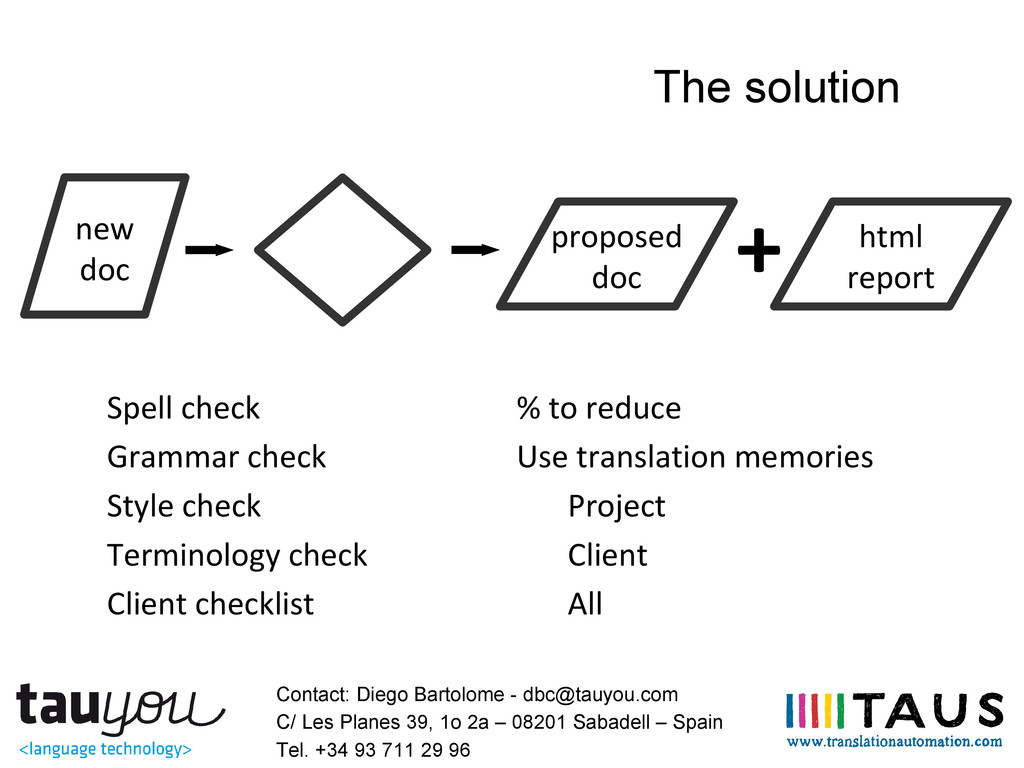 The solution new doc Spell check % to reduce Gr...