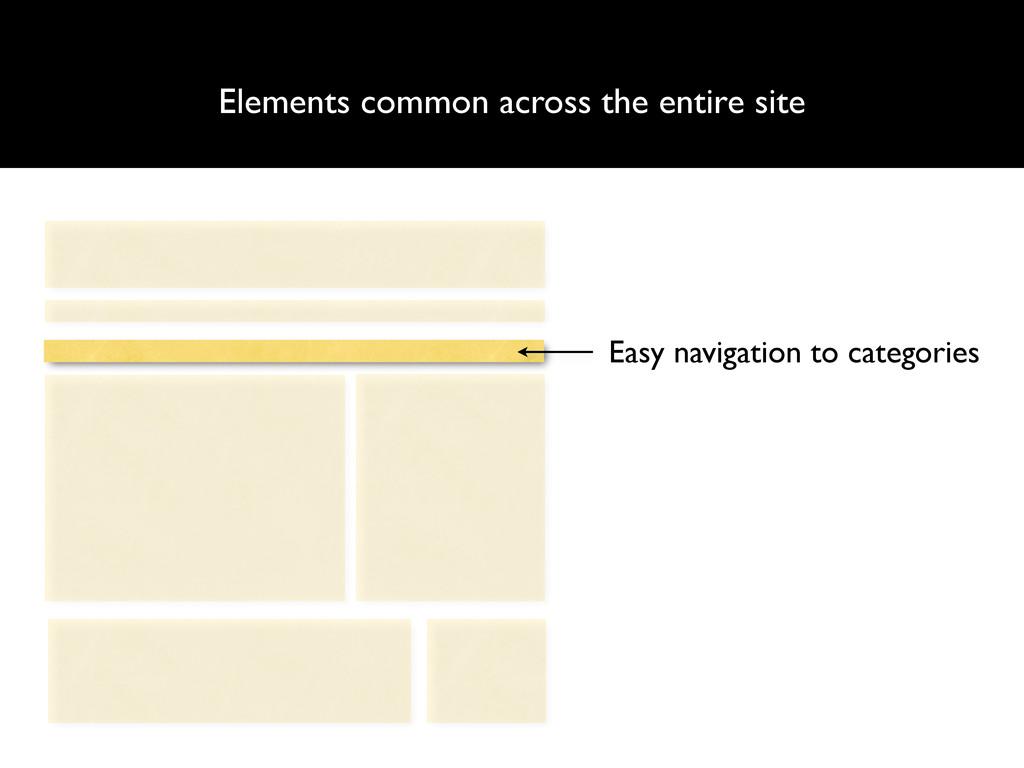 Elements common across the entire site Easy nav...