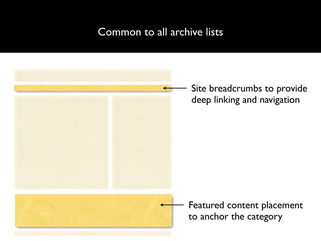 Common to all archive lists Site breadcrumbs to...