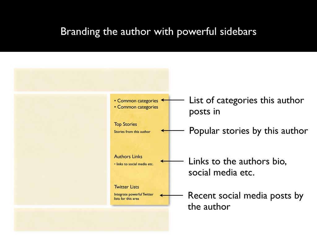 Branding the author with powerful sidebars List...