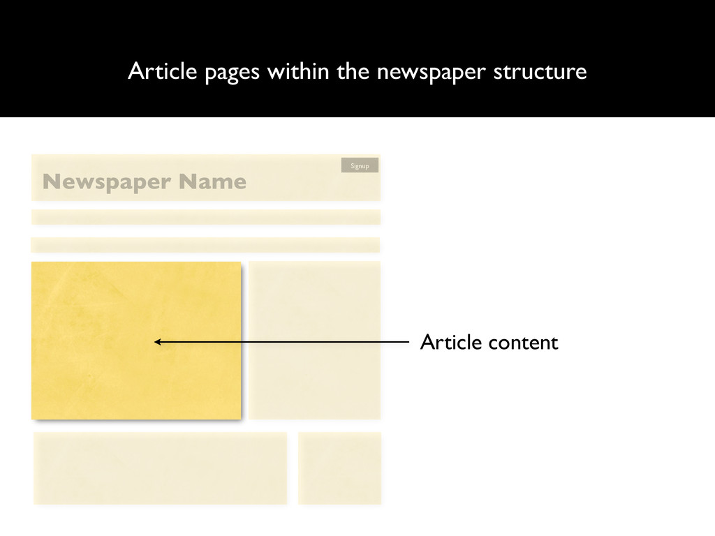 Article pages within the newspaper structure Ar...