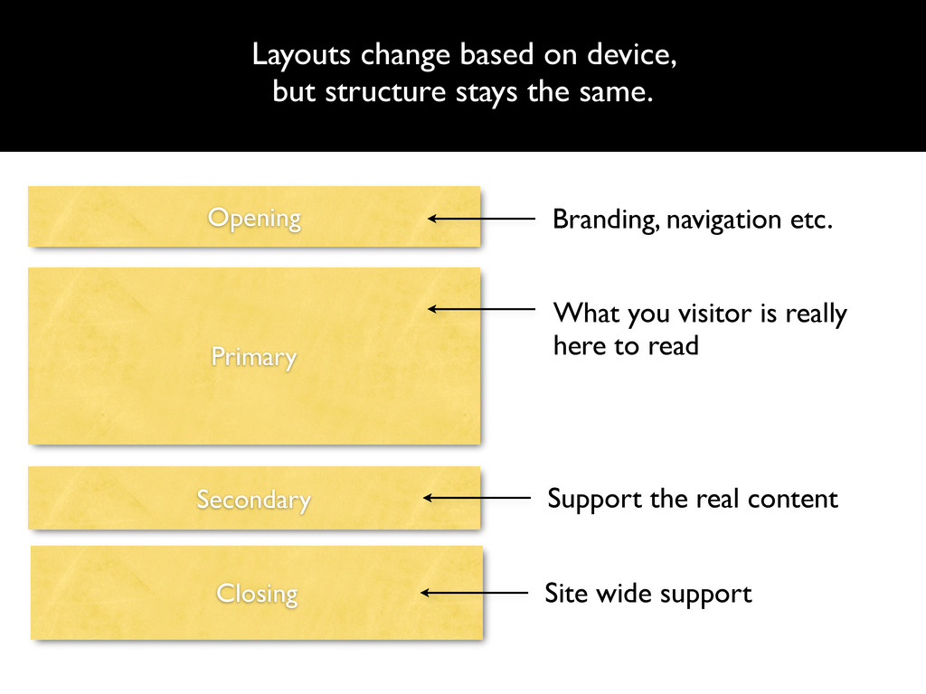 Layouts change based on device, but structure s...