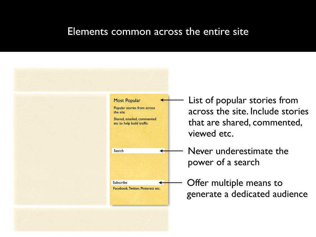Elements common across the entire site List of ...
