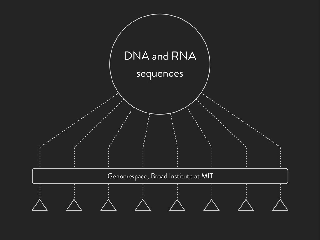 DNA and RNA sequences Genomespace, Broad Instit...