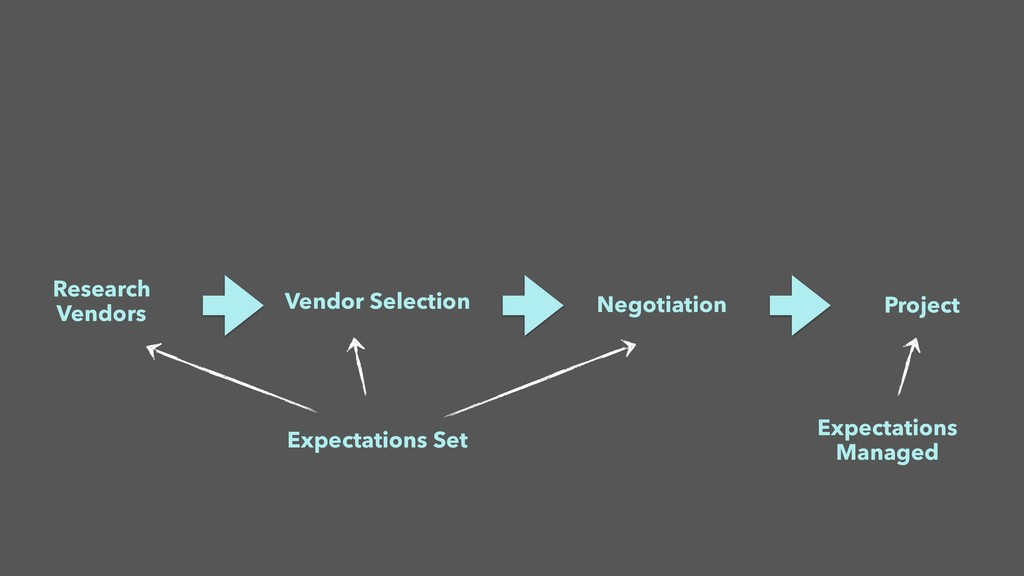 Research Vendors Vendor Selection Negotiation P...