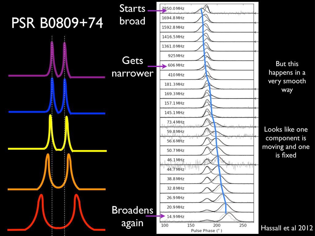 PSR B0809+74 Starts broad Gets narrower Broaden...