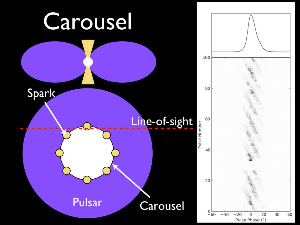 Carousel Pulsar Spark Carousel Line-of-sight