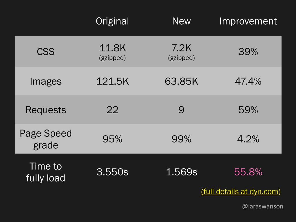 @laraswanson Original New Improvement CSS 11.8K...