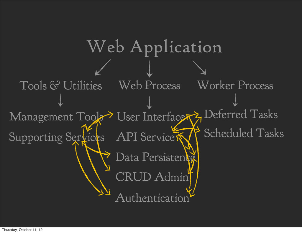 Web Application Management Tools Supporting Ser...