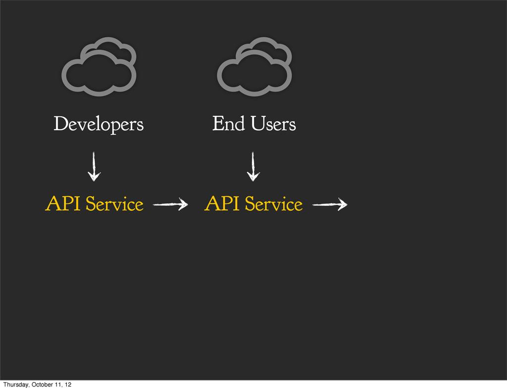 API Service End Users API Service Developers Th...