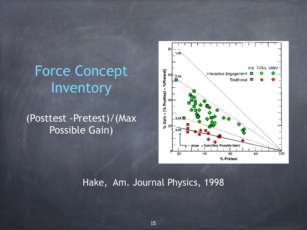 Force Concept Inventory (Posttest -Pretest)/(Ma...