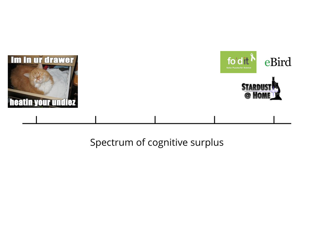 Spectrum of cognitive surplus