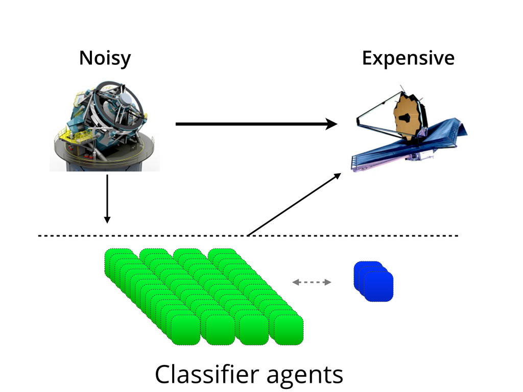 Expensive Noisy Classifier agents