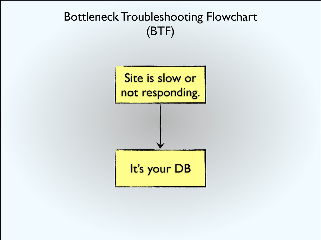 Site is slow or not responding. It's your DB Bo...
