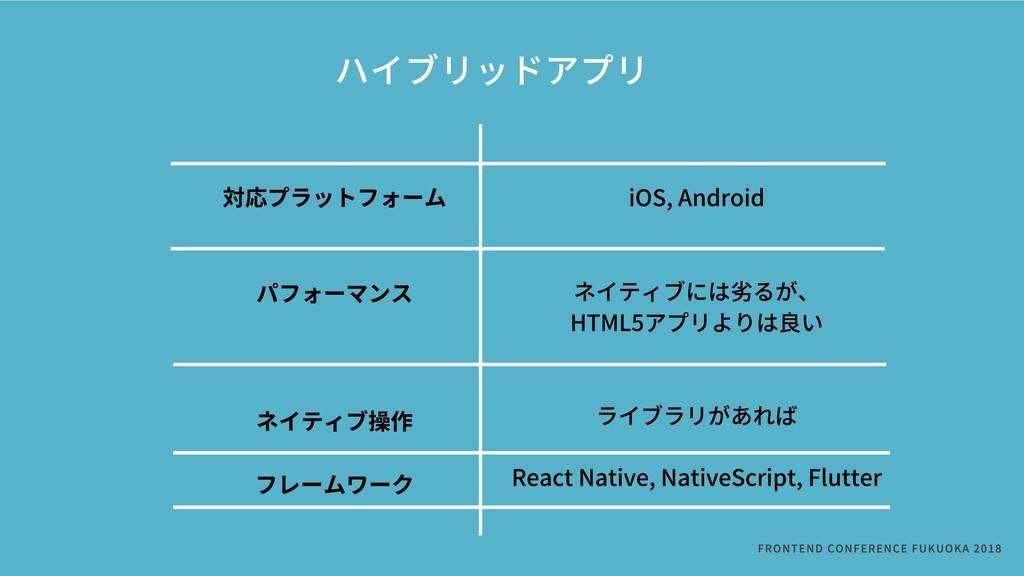 ハイブリッドアプリ FRONTENDCONFERENCEFUKUOKA2018  対応...