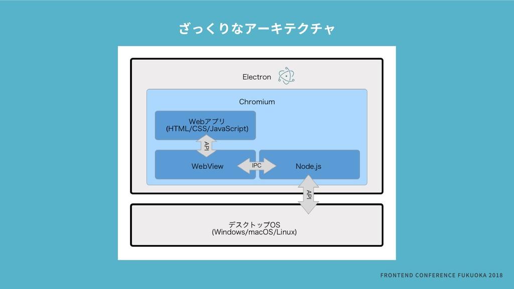 ざっくりなアーキテクチャ FRONTENDCONFERENCEFUKUOKA2018