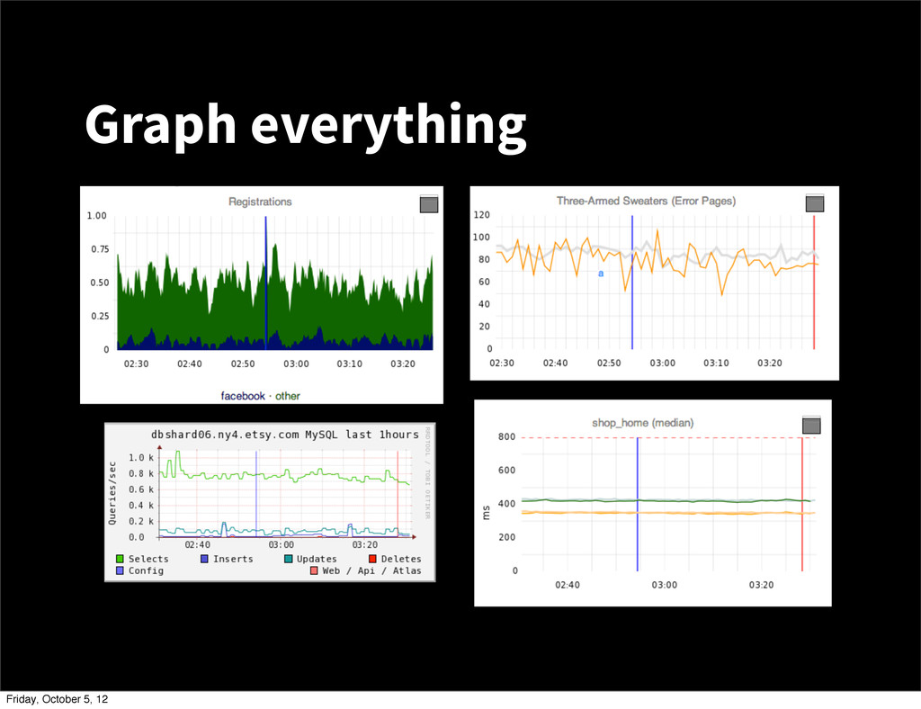 Graph everything Friday, October 5, 12