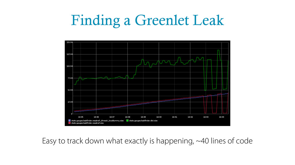 Finding a Greenlet Leak Easy to track down what...